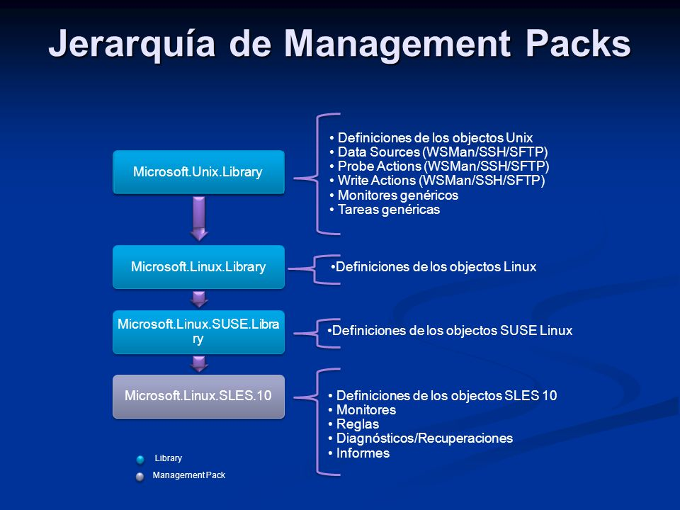 Jerarquía de Management Packs
