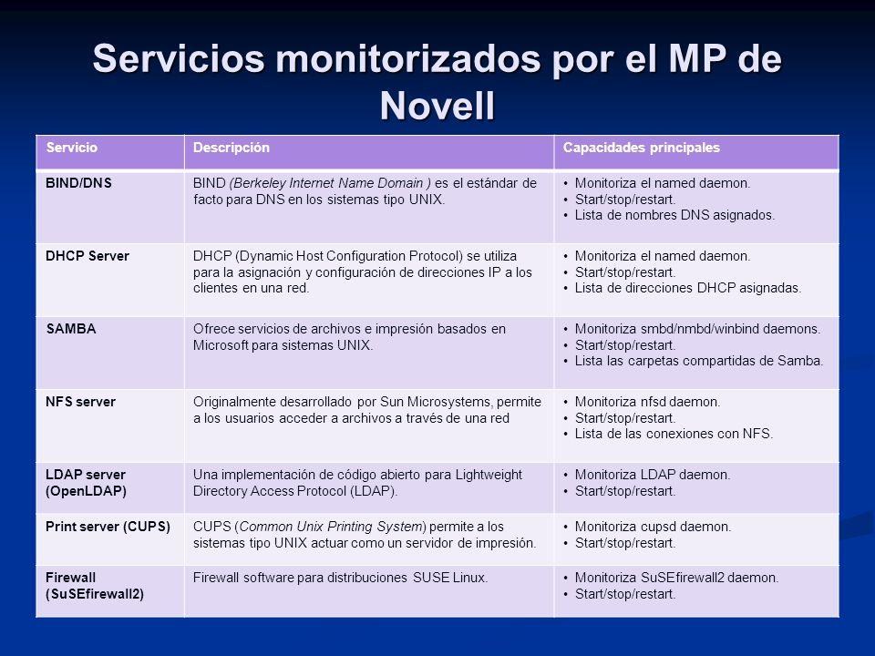 Servicios monitorizados por el MP de Novell