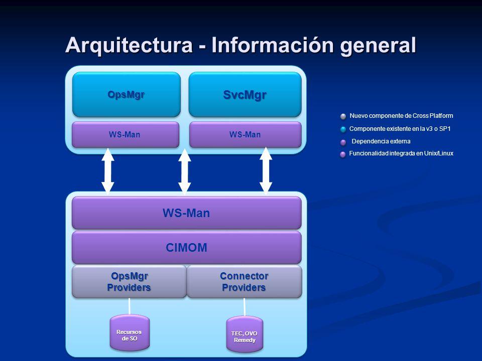 Arquitectura - Información general