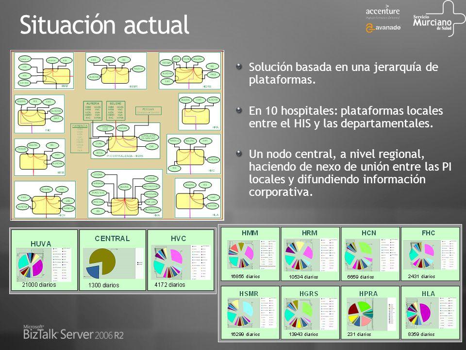 Situación actual Solución basada en una jerarquía de plataformas.