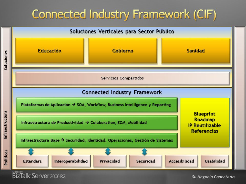 Connected Industry Framework (CIF)