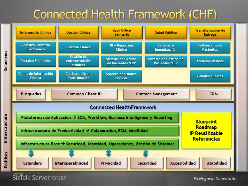 Connected Health Framework (CHF)