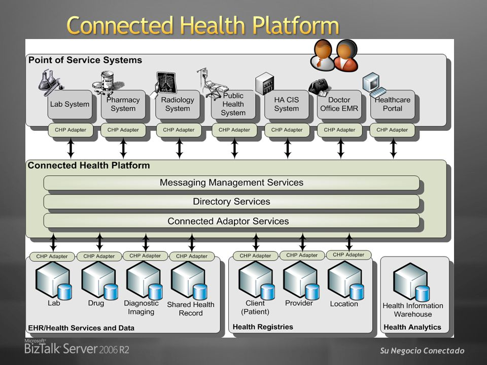 Connected Health Platform