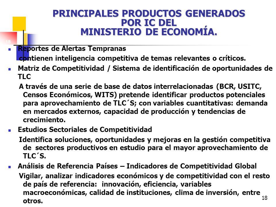 Principales Productos generados por IC del Ministerio de Economía.