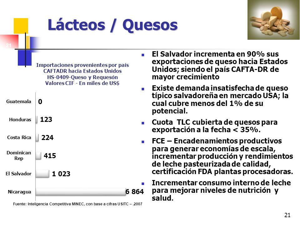 Lácteos / Quesos 21. El Salvador incrementa en 90% sus exportaciones de queso hacia Estados Unidos; siendo el país CAFTA-DR de mayor crecimiento.