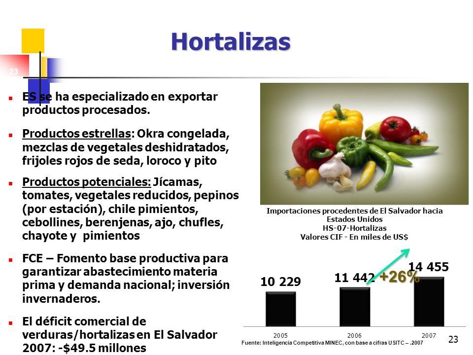 Hortalizas 23. ES se ha especializado en exportar productos procesados.