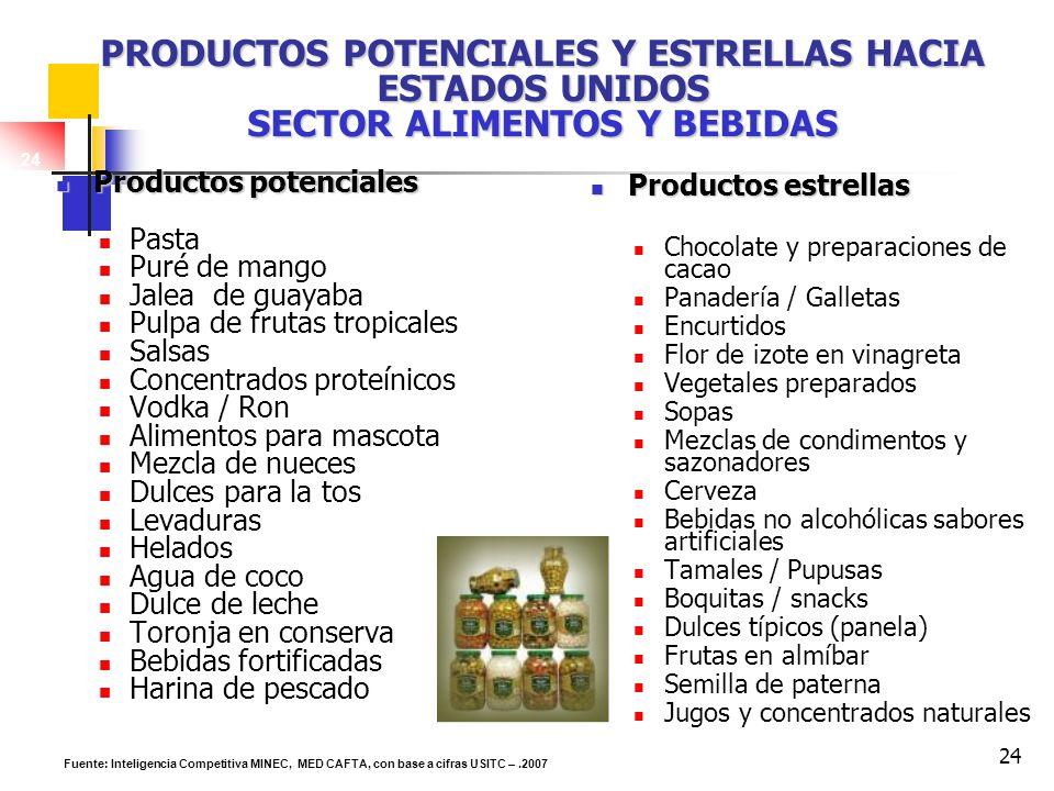 Productos potenciales y estrellas hacia Estados Unidos Sector Alimentos y Bebidas