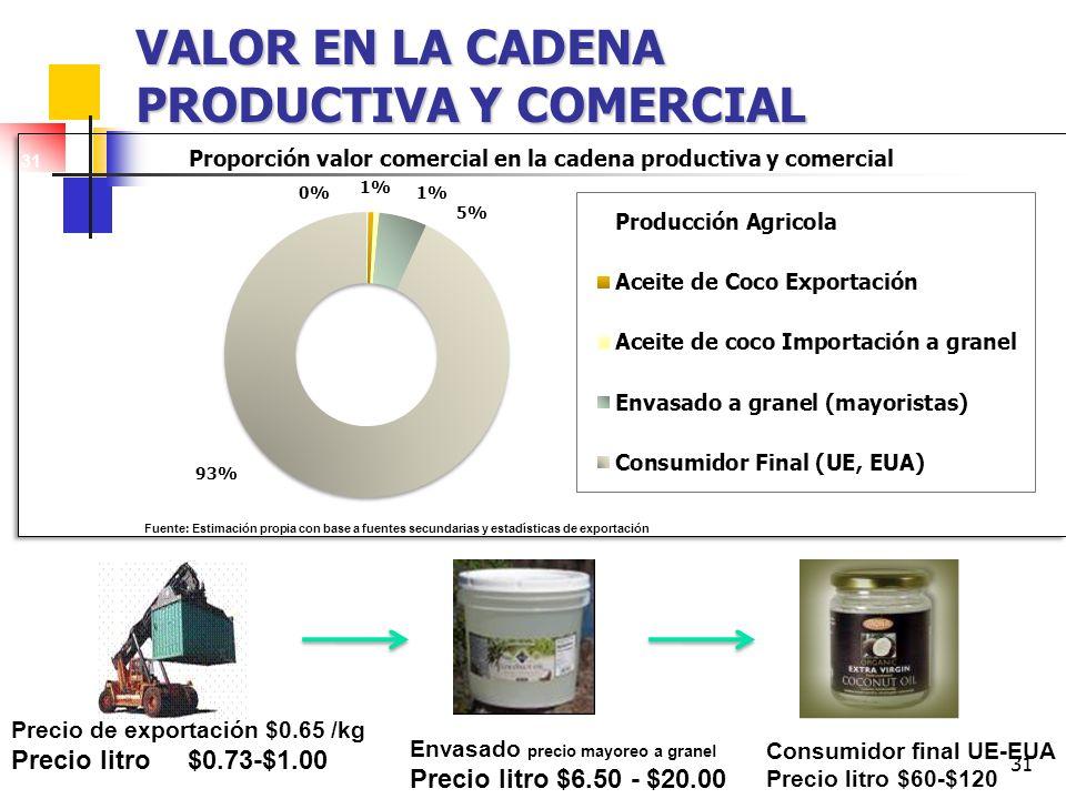 Valor en la cadena productiva y comercial