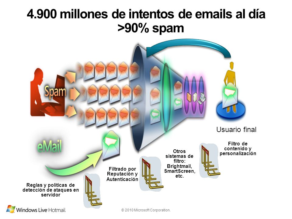 4.900 millones de intentos de emails al día >90% spam
