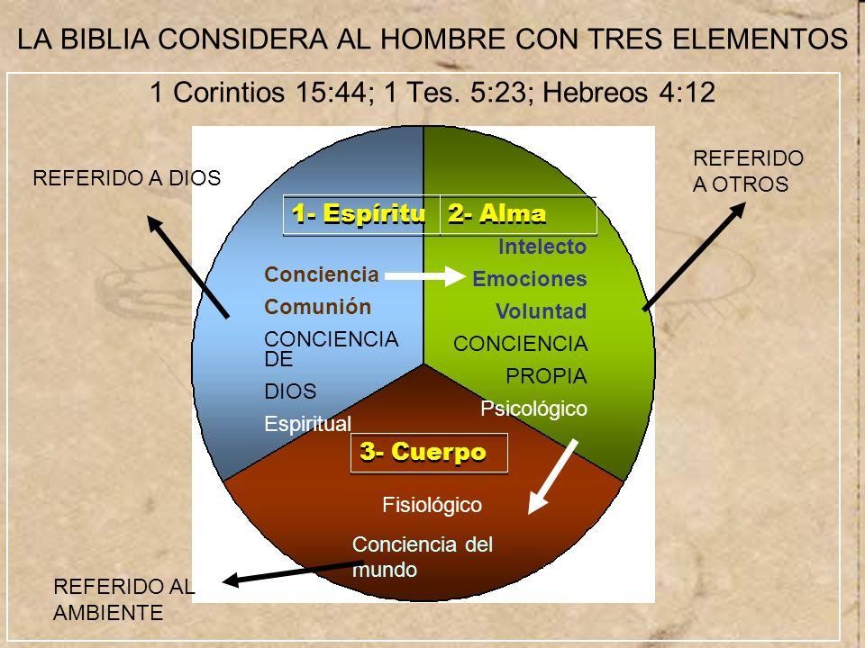 LA BIBLIA CONSIDERA AL HOMBRE CON TRES ELEMENTOS 1 Corintios 15:44; 1 Tes. 5:23; Hebreos 4:12