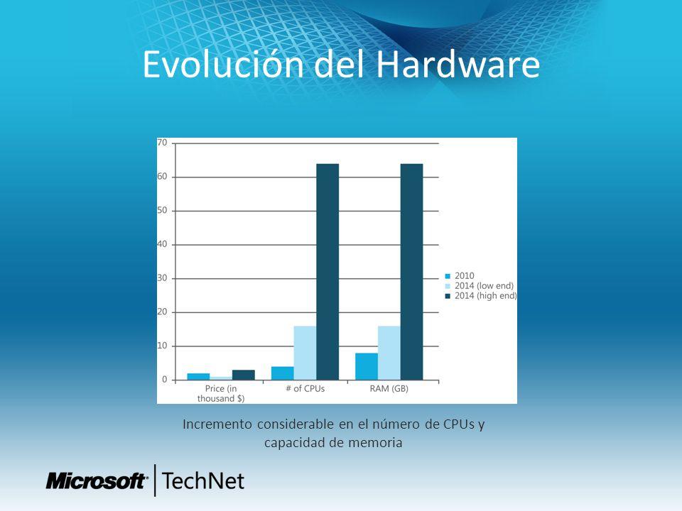 Evolución del Hardware