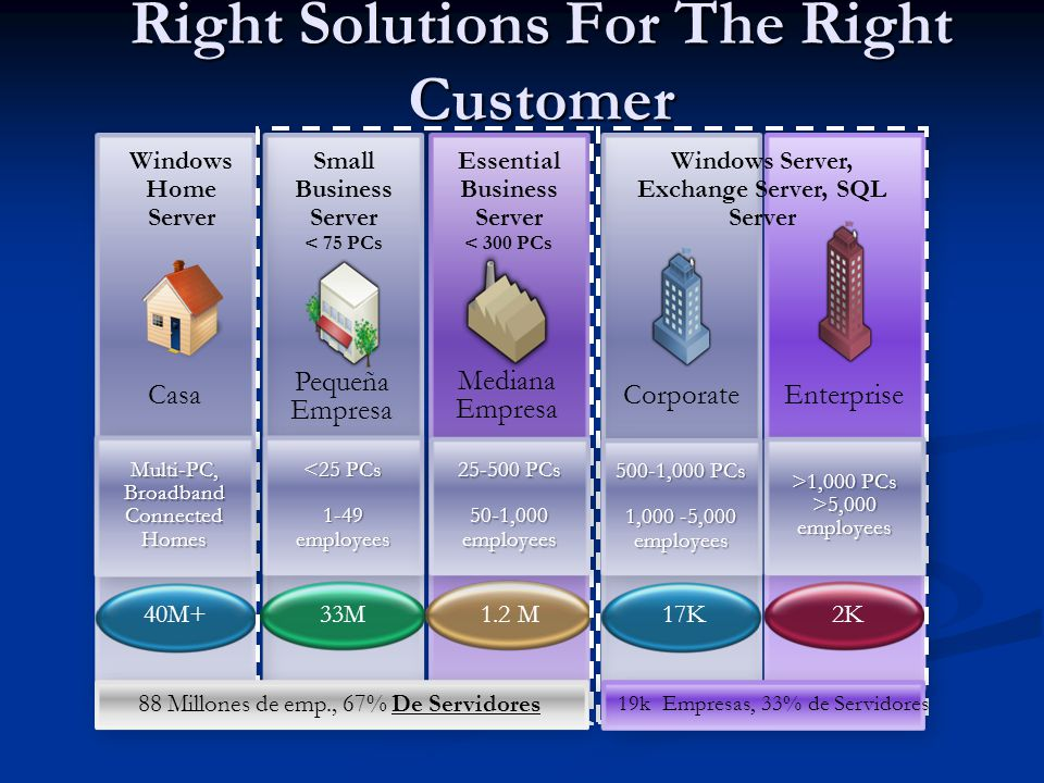 Right Solutions For The Right Customer