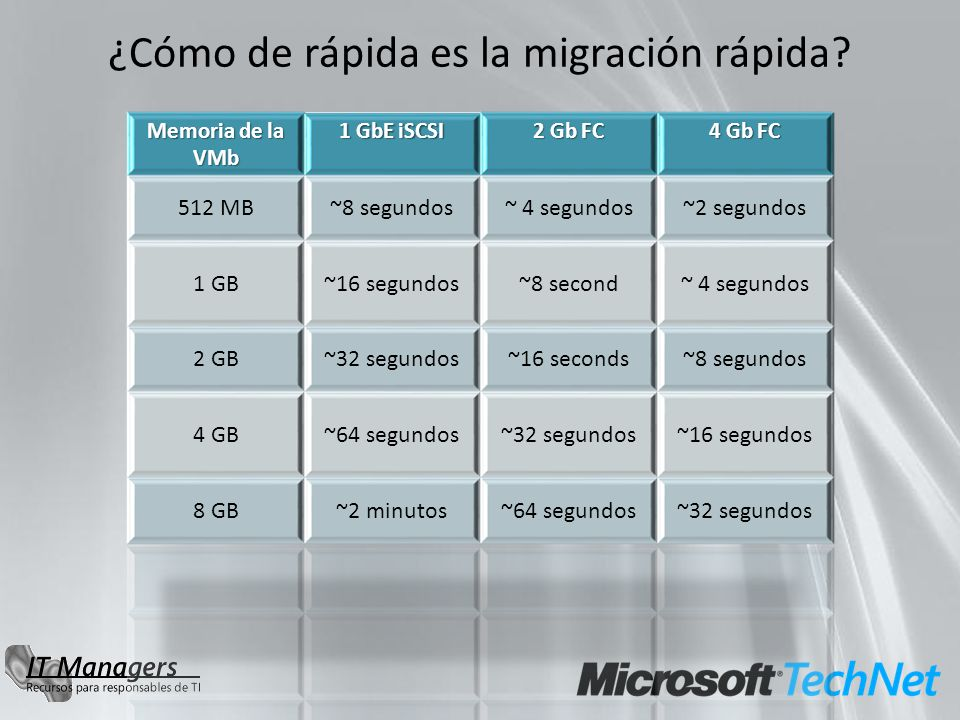 ¿Cómo de rápida es la migración rápida