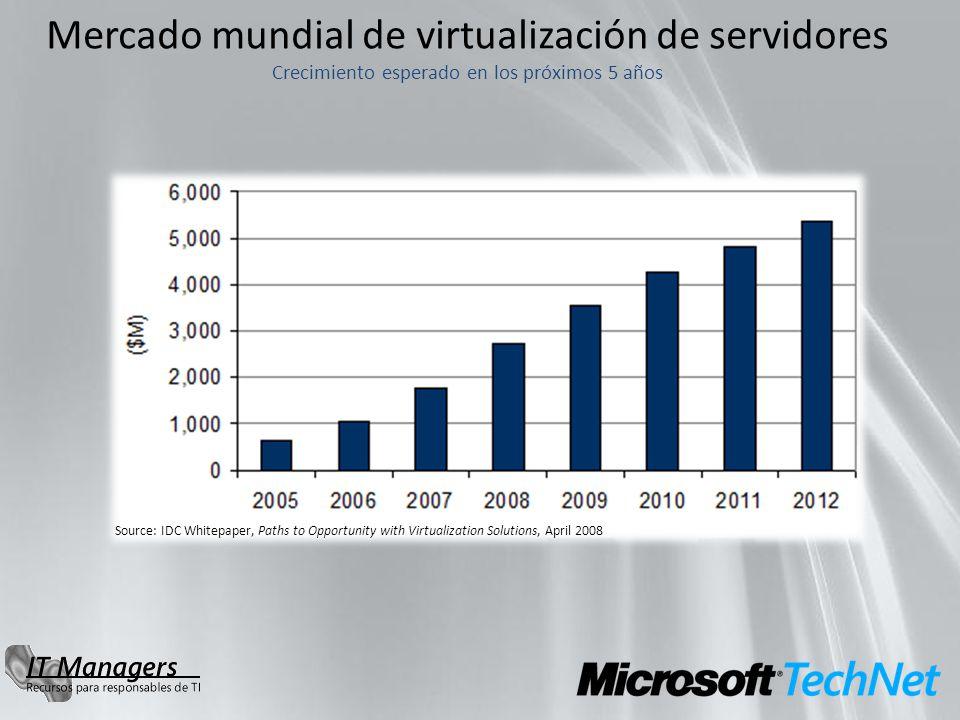 Mercado mundial de virtualización de servidores Crecimiento esperado en los próximos 5 años