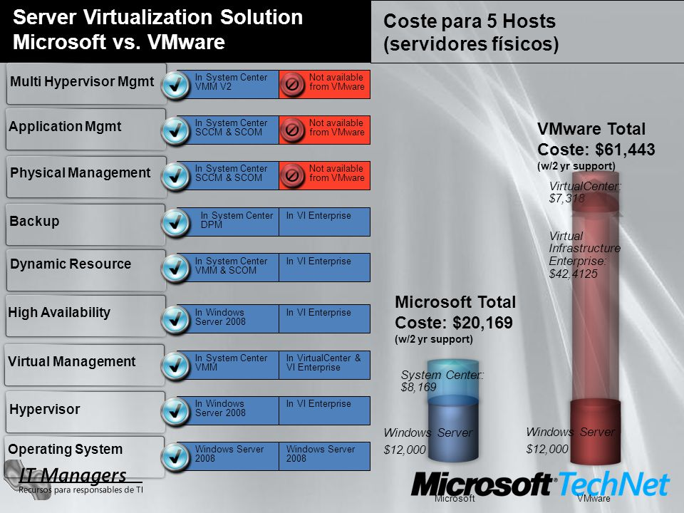 Server Virtualization Solution Microsoft vs. VMware