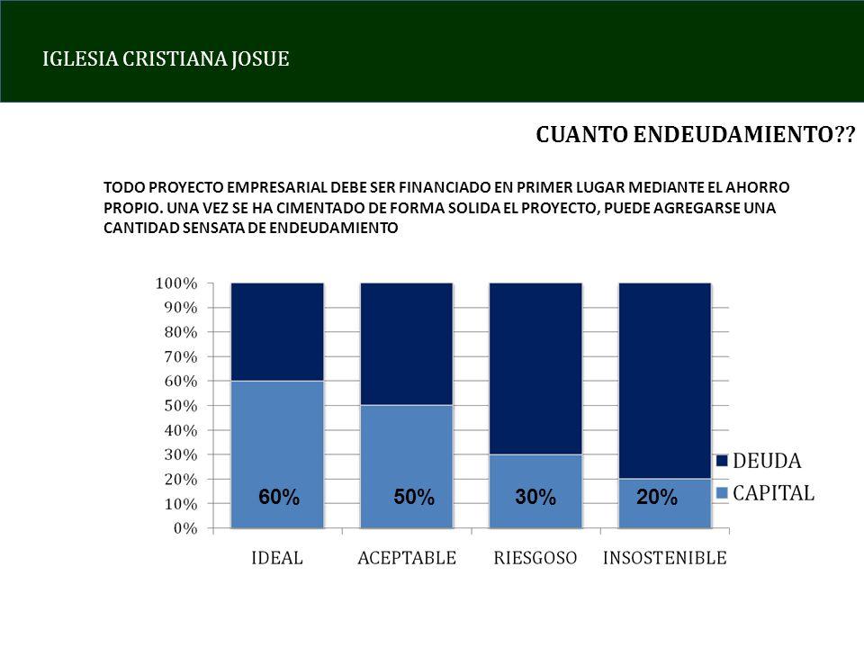 CUANTO ENDEUDAMIENTO 60% 50% 30% 20%