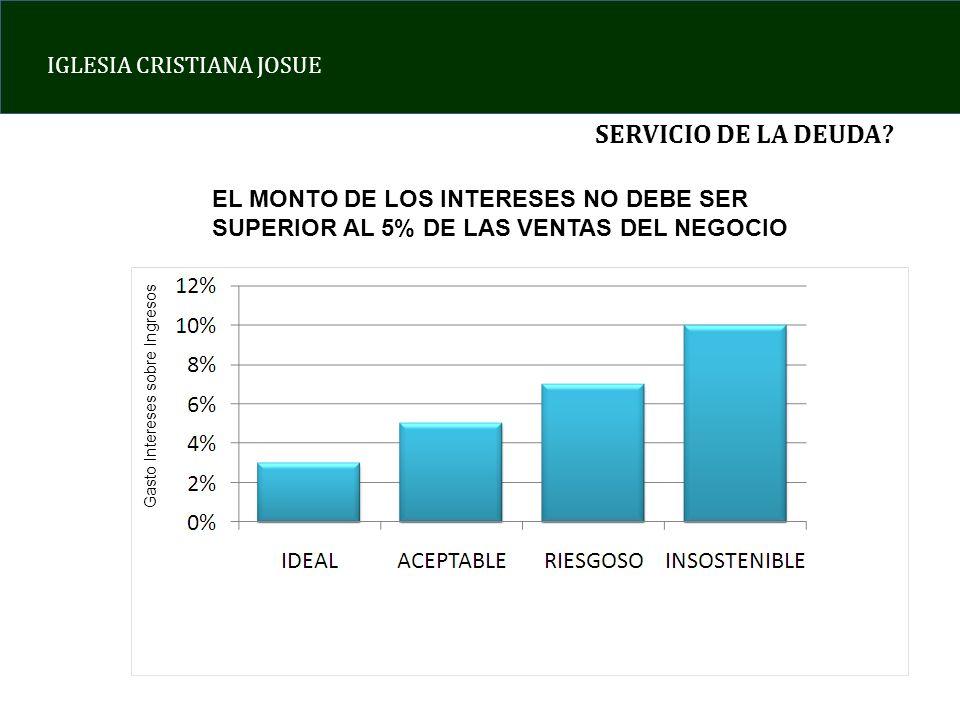 SERVICIO DE LA DEUDA EL MONTO DE LOS INTERESES NO DEBE SER SUPERIOR AL 5% DE LAS VENTAS DEL NEGOCIO.