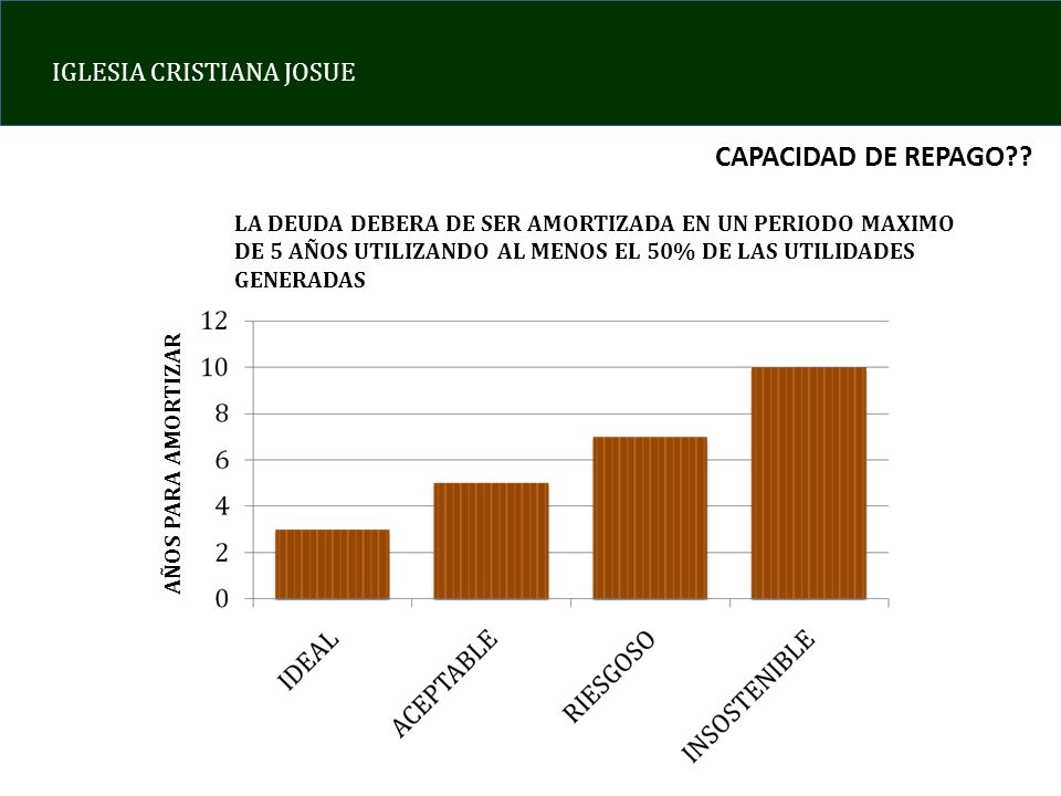 CAPACIDAD DE REPAGO LA DEUDA DEBERA DE SER AMORTIZADA EN UN PERIODO MAXIMO DE 5 AÑOS UTILIZANDO AL MENOS EL 50% DE LAS UTILIDADES GENERADAS.
