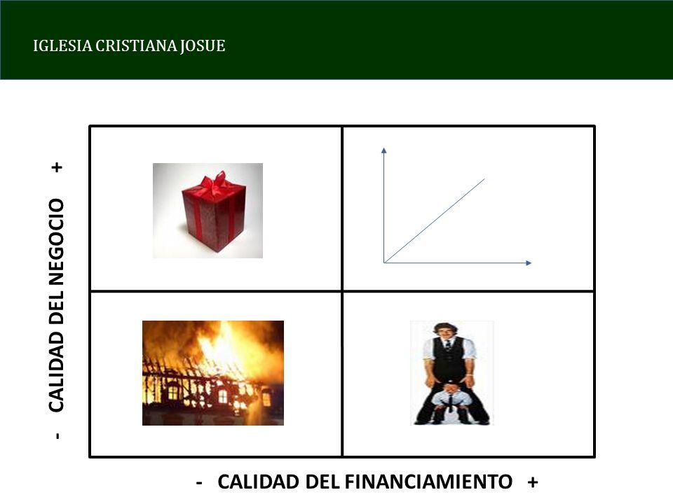 - CALIDAD DEL NEGOCIO + - CALIDAD DEL FINANCIAMIENTO +
