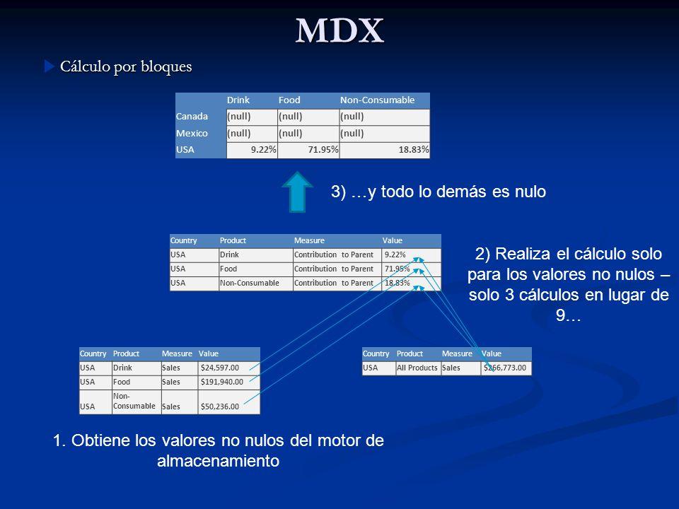 MDX Cálculo por bloques 3) …y todo lo demás es nulo