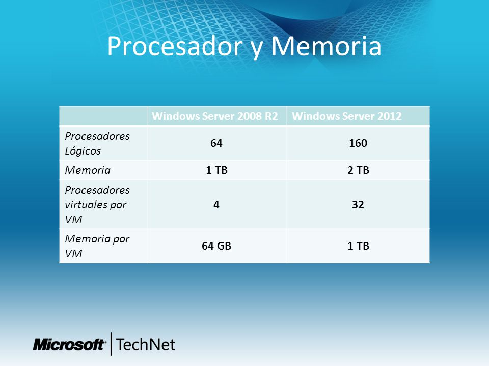 Procesador y Memoria Windows Server 2008 R2 Windows Server 2012