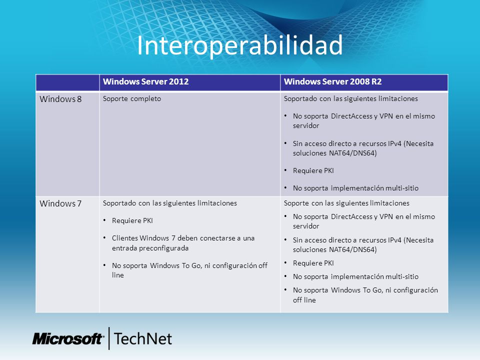 Interoperabilidad Windows Server 2012 Windows Server 2008 R2 Windows 8