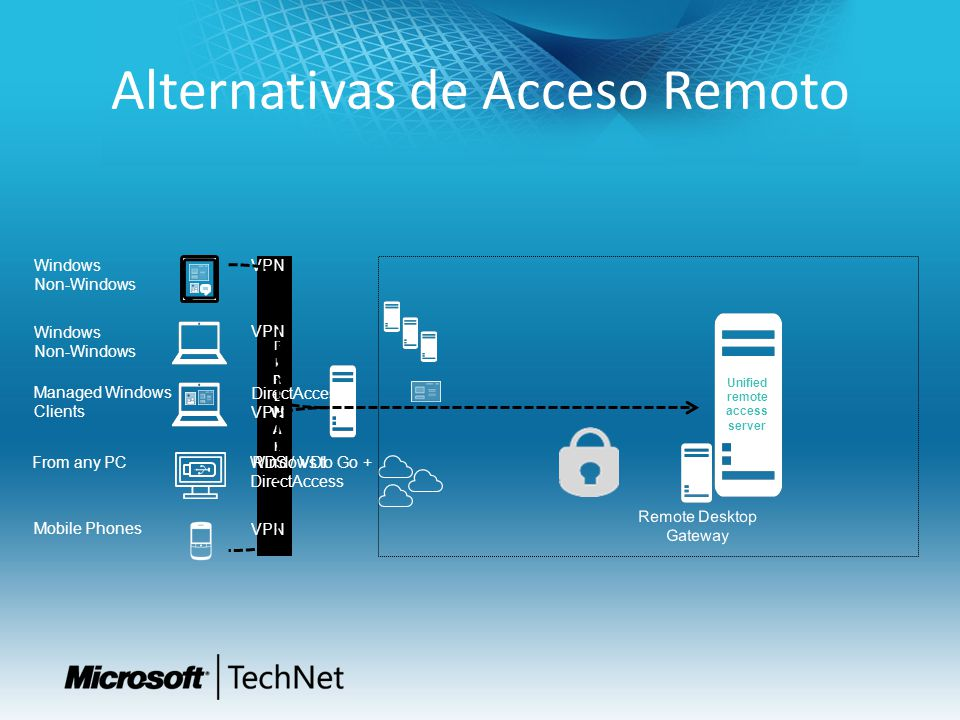 Alternativas de Acceso Remoto