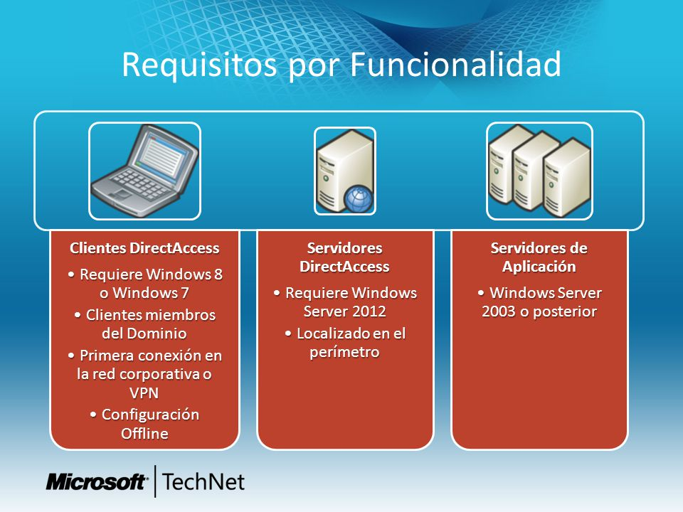 Requisitos por Funcionalidad