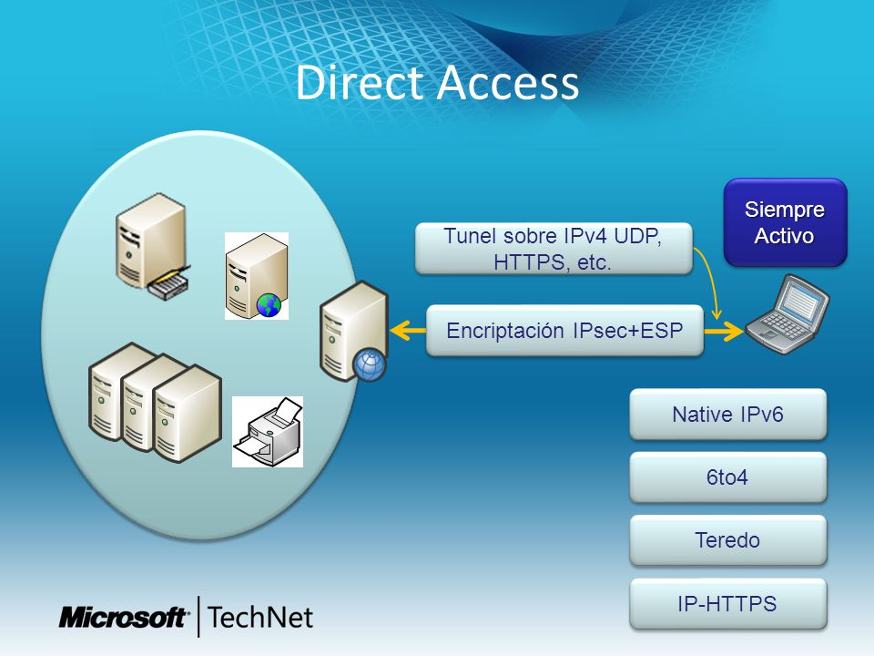 Direct Access Siempre Activo Tunel sobre IPv4 UDP, HTTPS, etc.