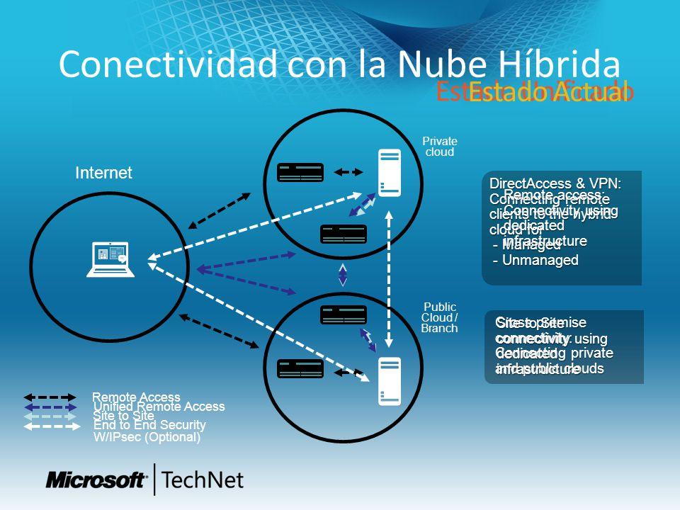 Conectividad con la Nube Híbrida