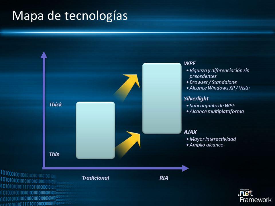 Mapa de tecnologías WPF Silverlight Thick AJAX Thin Tradicional RIA