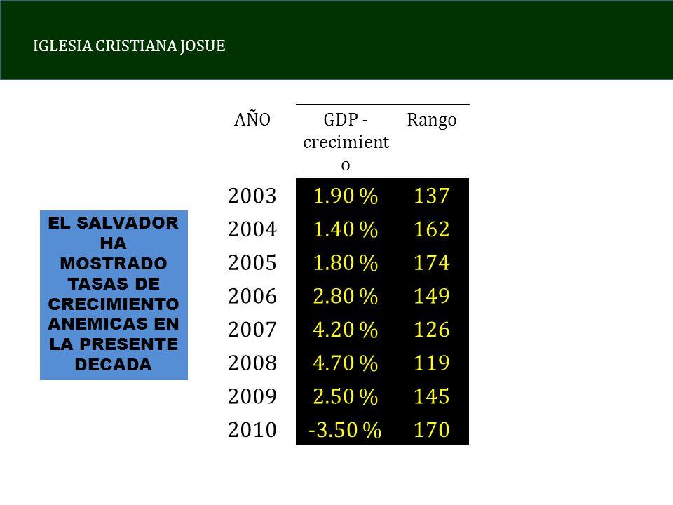 AÑO GDP - crecimiento. Rango. 2003. 1.90 % 137. 2004. 1.40 % 162. 2005. 1.80 % 174. 2006.