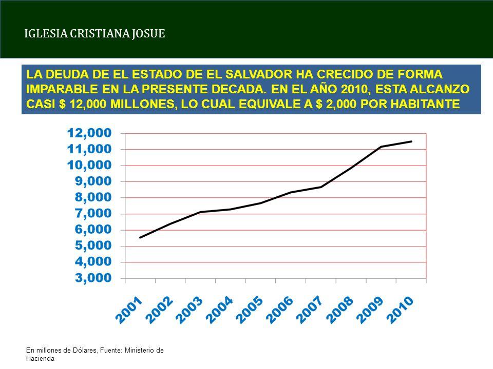 LA DEUDA DE EL ESTADO DE EL SALVADOR HA CRECIDO DE FORMA IMPARABLE EN LA PRESENTE DECADA. EN EL AÑO 2010, ESTA ALCANZO CASI $ 12,000 MILLONES, LO CUAL EQUIVALE A $ 2,000 POR HABITANTE