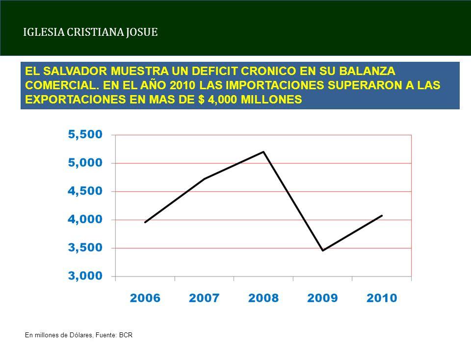 EL SALVADOR MUESTRA UN DEFICIT CRONICO EN SU BALANZA COMERCIAL
