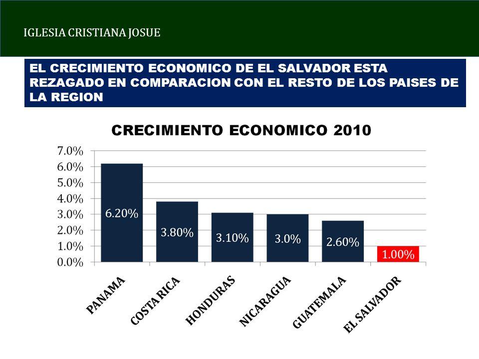 EL CRECIMIENTO ECONOMICO DE EL SALVADOR ESTA REZAGADO EN COMPARACION CON EL RESTO DE LOS PAISES DE LA REGION