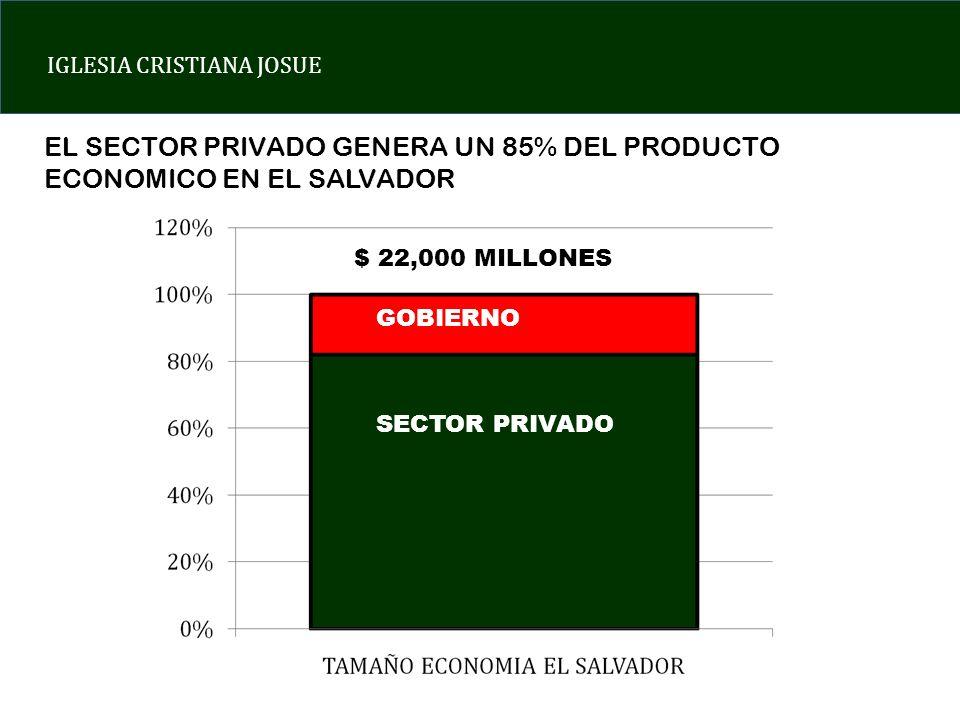 EL SECTOR PRIVADO GENERA UN 85% DEL PRODUCTO ECONOMICO EN EL SALVADOR