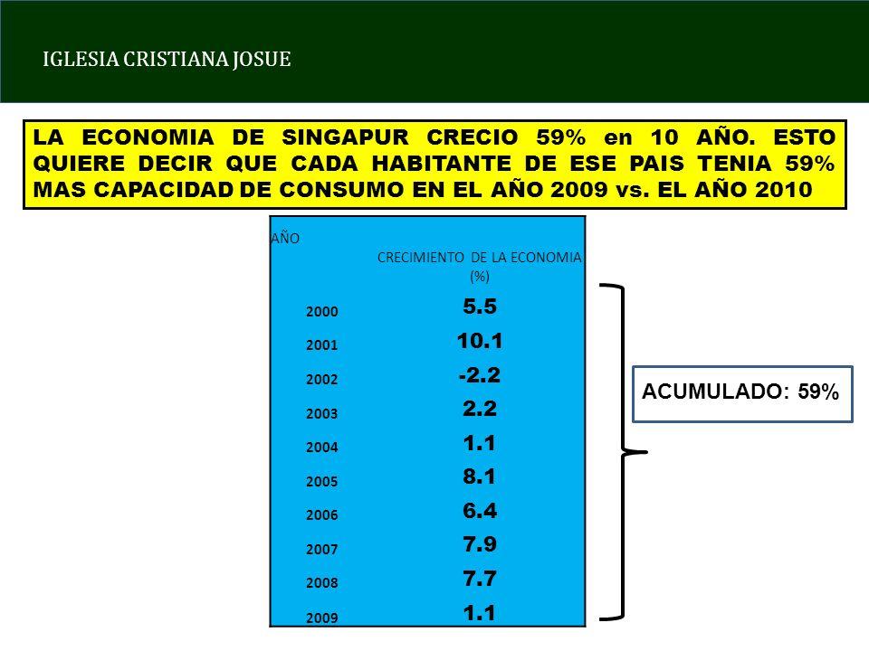 CRECIMIENTO DE LA ECONOMIA (%)