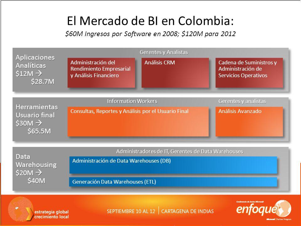 100MUSD en servicios. El Mercado de BI en Colombia: $60M Ingresos por Software en 2008; $120M para 2012.