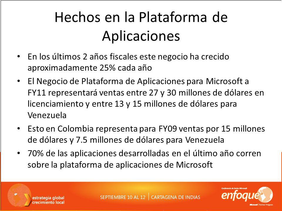 Hechos en la Plataforma de Aplicaciones