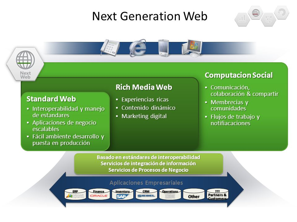 Next Generation Web Computacion Social Rich Media Web Standard Web