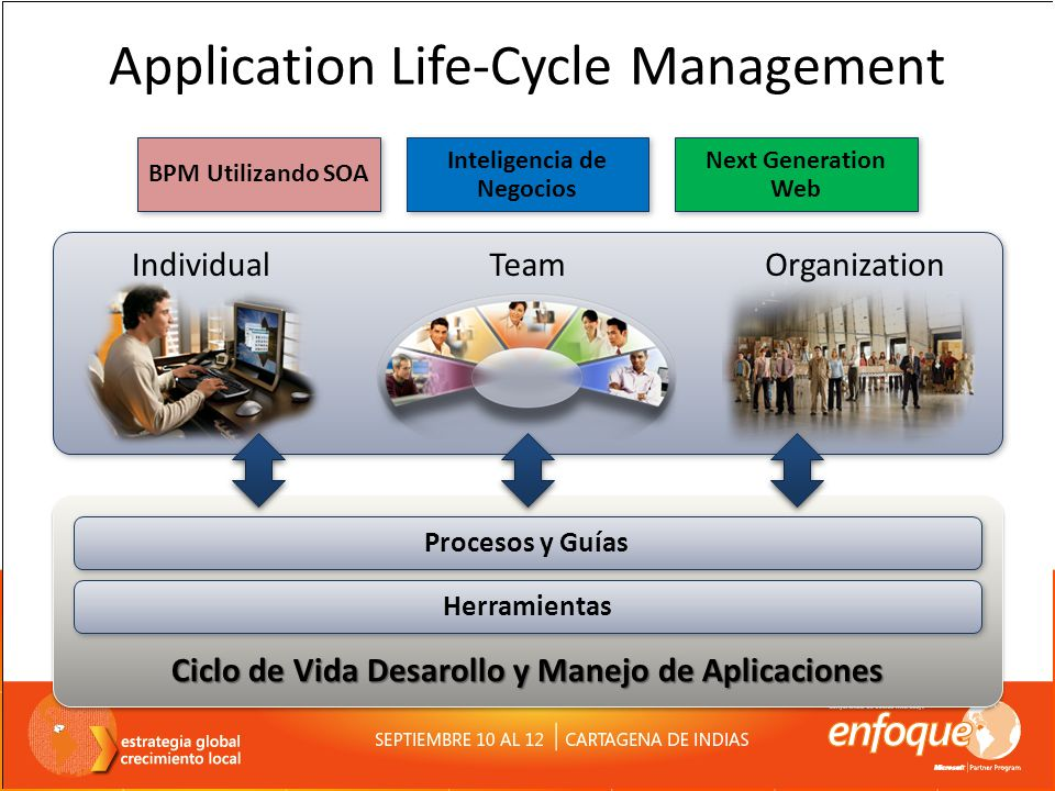 Application Life-Cycle Management