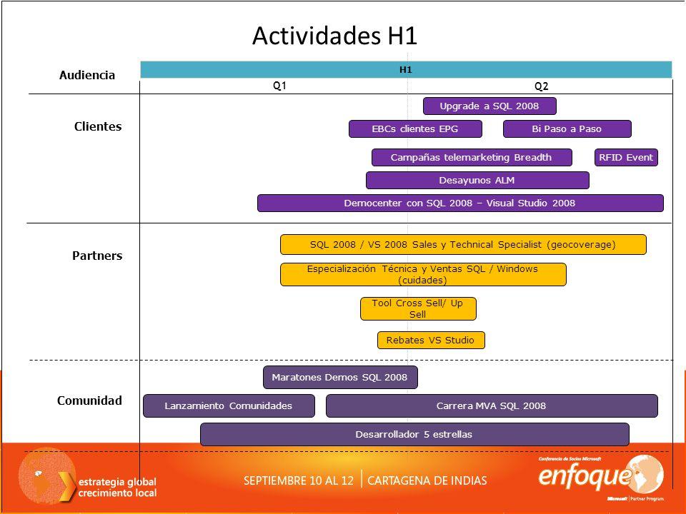 Actividades H1 Audiencia Clientes Partners Comunidad Q1 Q2 H1
