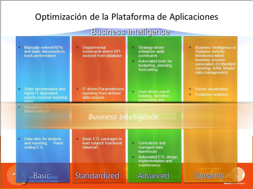Optimización de la Plataforma de Aplicaciones