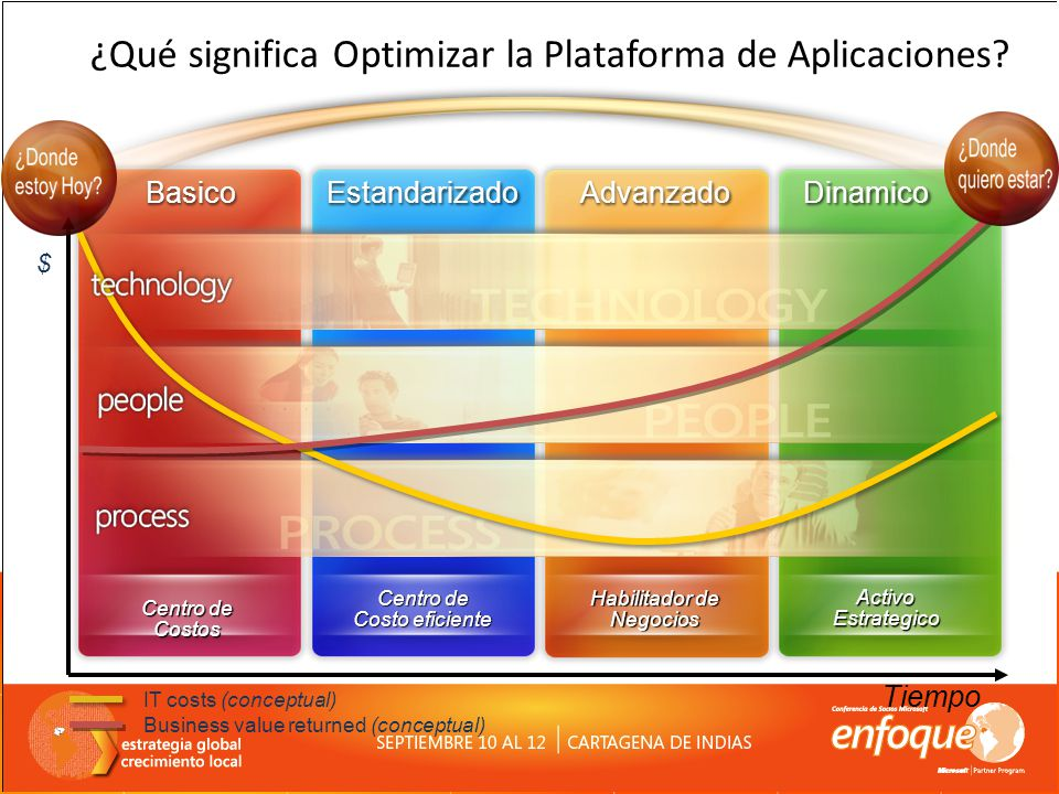 ¿Qué significa Optimizar la Plataforma de Aplicaciones
