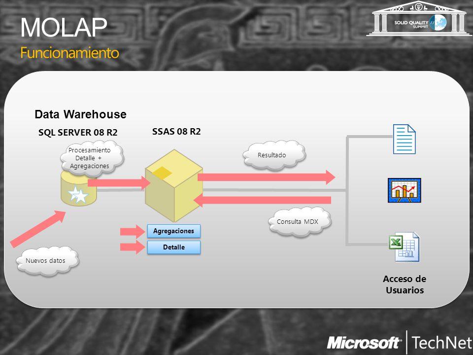 MOLAP Funcionamiento Data Warehouse SQL SERVER 08 R2 SSAS 08 R2
