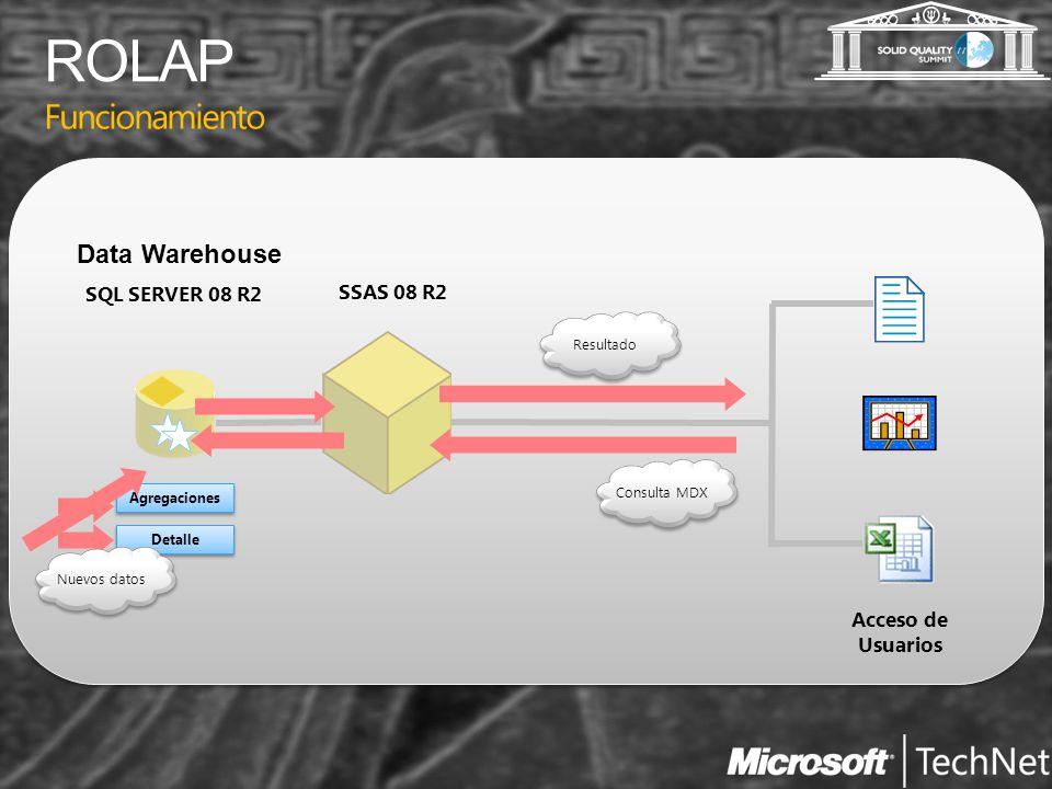 ROLAP Funcionamiento Data Warehouse SQL SERVER 08 R2 SSAS 08 R2