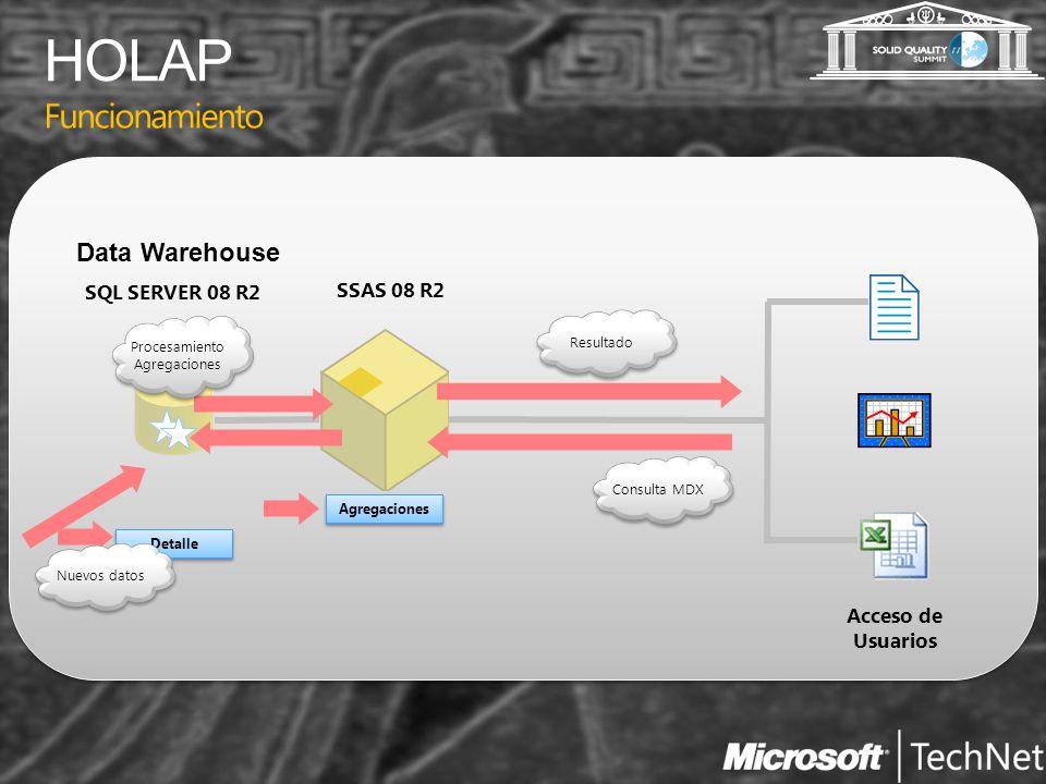 HOLAP Funcionamiento Data Warehouse SQL SERVER 08 R2 SSAS 08 R2