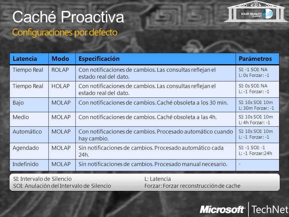 Caché Proactiva Configuraciones por defecto Latencia Modo