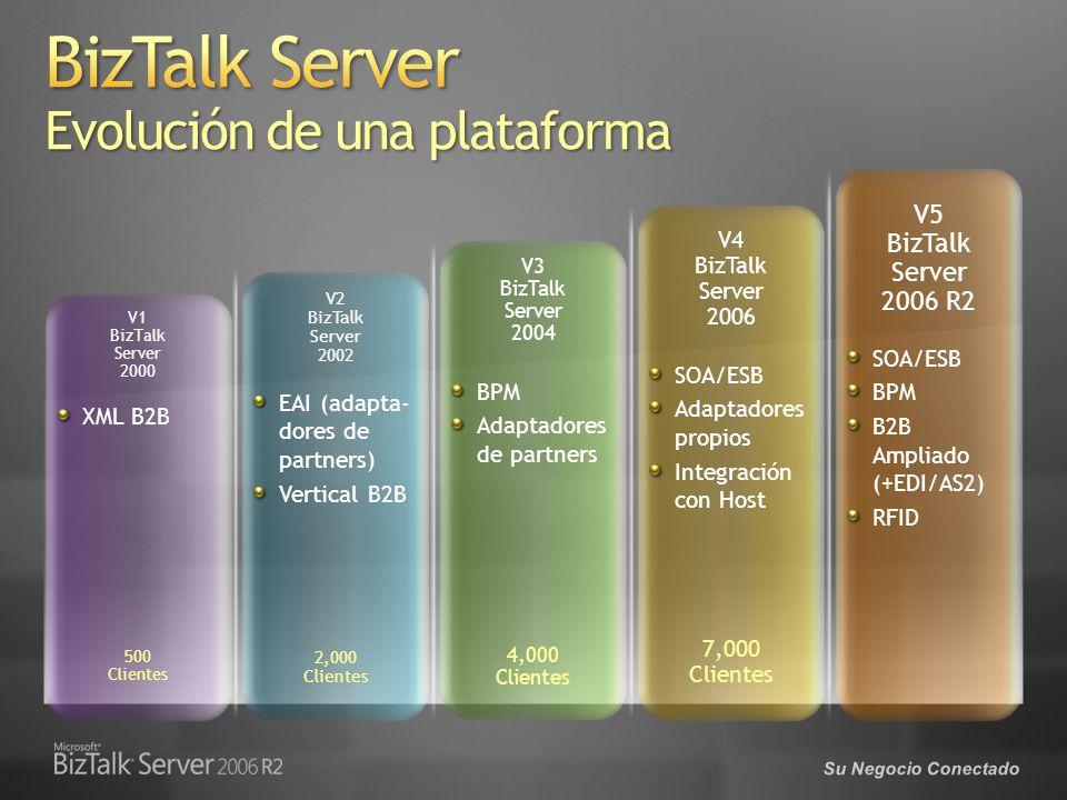 BizTalk Server Evolución de una plataforma