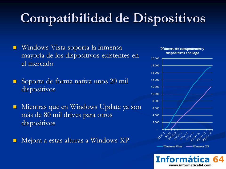 Compatibilidad de Dispositivos